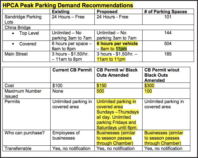 parkingrecommendations