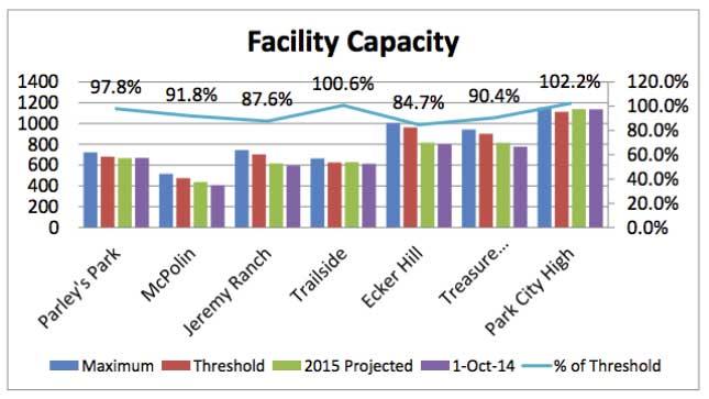 facility-capacity