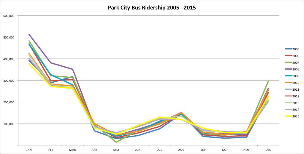 Park-City-Bus-Ridership-2